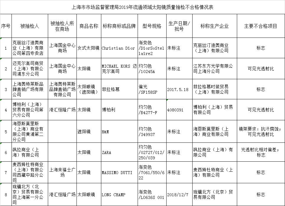 上海市场监管局曝光8批次太阳镜不合格Dior等品牌上榜